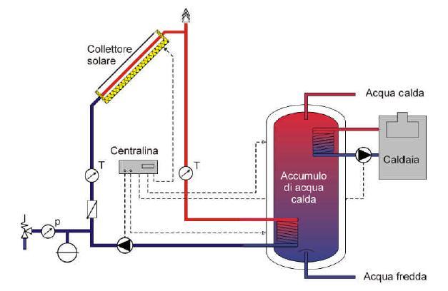 Pannello Solare Termico A Circolazione Forzata : Solare termico ecorisoluzioni